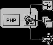 Skýringarmynd PHP